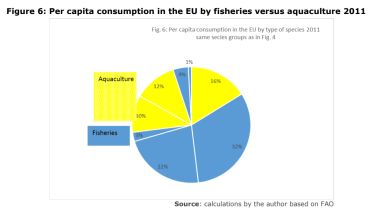 Figure 6: Per capita consumption in the EU by fisheries versus aquaculture 2011
