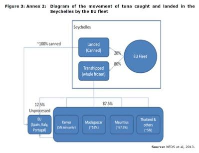 Figure 3: Annex 2: Diagram of the movement of tuna caught and landed in the Seychelles by the EU fleet
