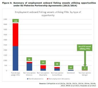 Figure 4: Summary of employment onboard fishing vessels utilising opportunities under EU Fisheries Partnership Agreements (2013/2014)