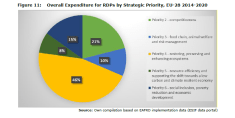 Figure 11: Overall Expenditure for RDPs by Strategic Priority, EU-28 2014-2020