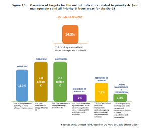 Figure 15: Overview of targets for the output indicators related to priority 4c (soil management) and all Priority 5 focus areas for the EU-28