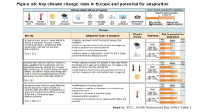 Figure 18: Key climate change risks in Europe and potential for adaptation