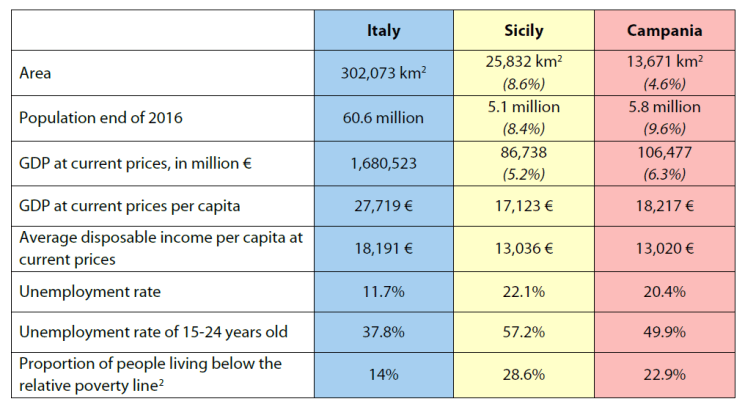 "The ""Scandinavian-Mediterranean Corridor"" in the regions of Catania, Augusta and Naples"
