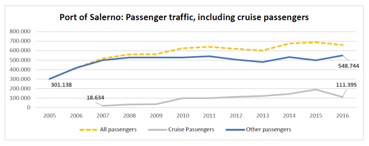 Port of Salerno: Passenger traffic, including cruise passengers