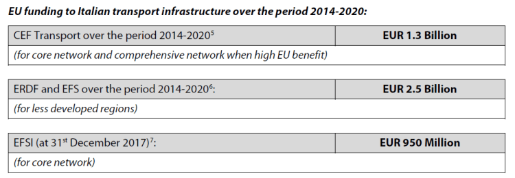 EU funding to Italian transport infrastructure over the period 2014-2020: