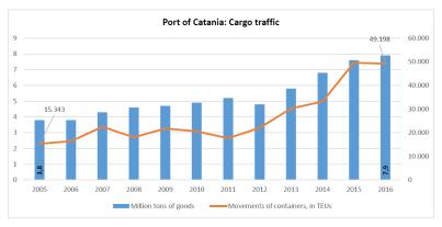 Port of Catania: Cargo traffic