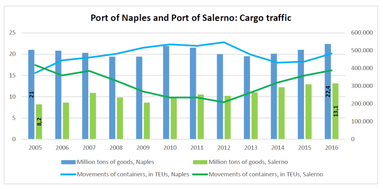 Port of Naples and Port of Salerno: Cargo traffic