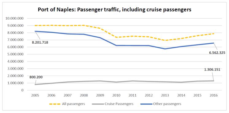 Port of Naples: Passenger traffic, including cruise passengers