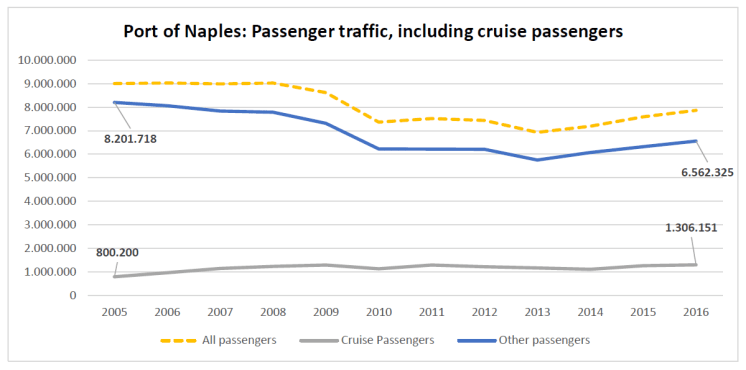 Port of Naples: Passenger traffic, including cruise passengers