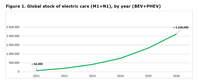 Figure 1. Global stock of electric cars (M1+N1), by year (BEV+PHEV)