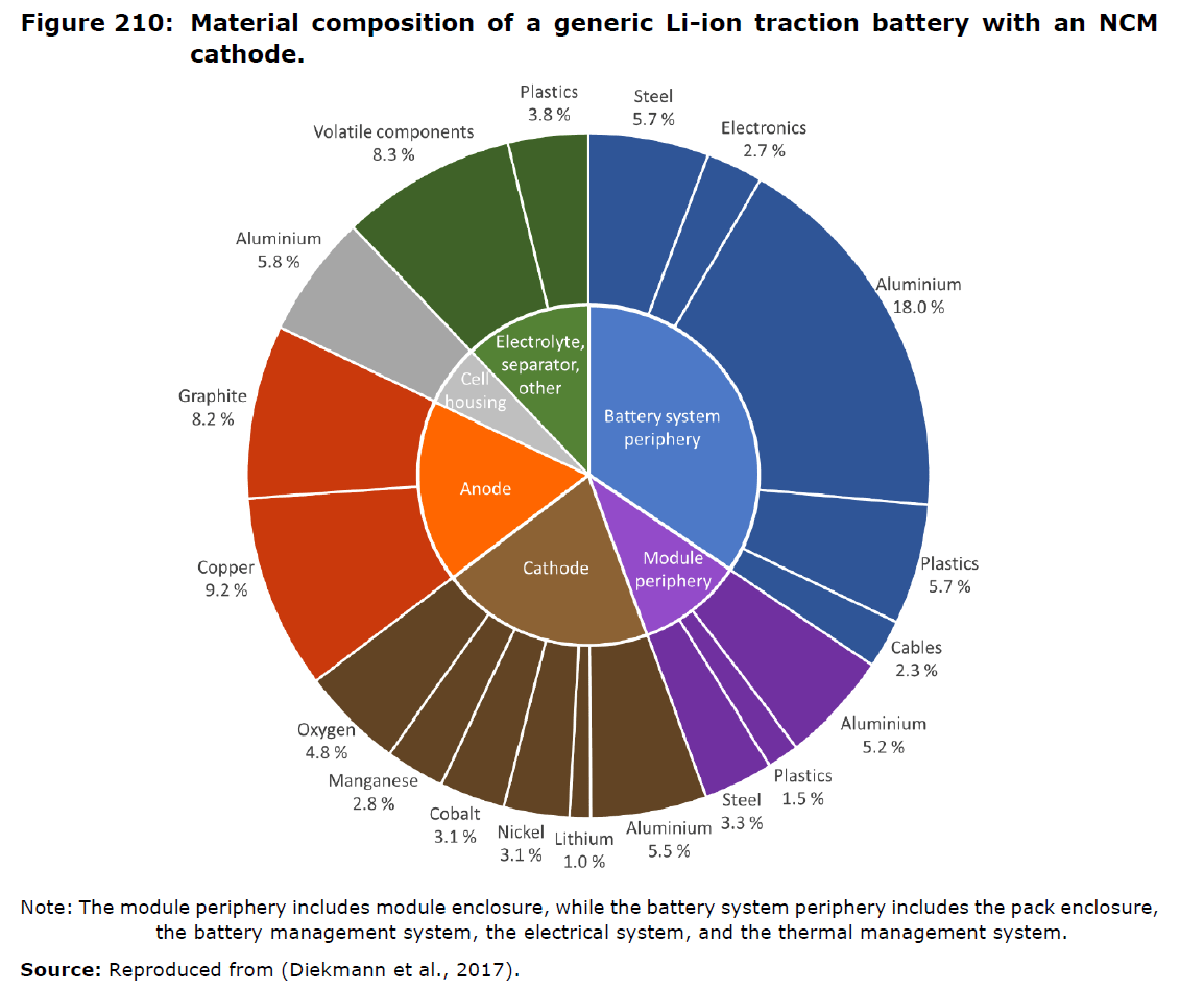 Battery Powered Electric Vehicles Market Development And Lifecycle Car Diagram Figure 2 Material Composition Of A Generic Li Ion Traction With An Ncm