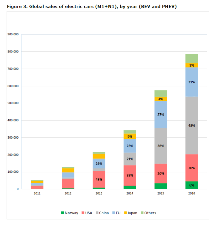 Figure 3. Global sales of electric cars (M1+N1), by year (BEV and PHEV)