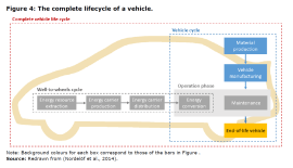 Figure 4: The complete lifecycle of a vehicle.