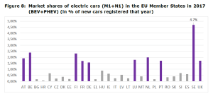 Figure 8: Market shares of electric cars (M1+N1) in the EU Member States in 2017 (BEV+PHEV) (in % of new cars registered that year)