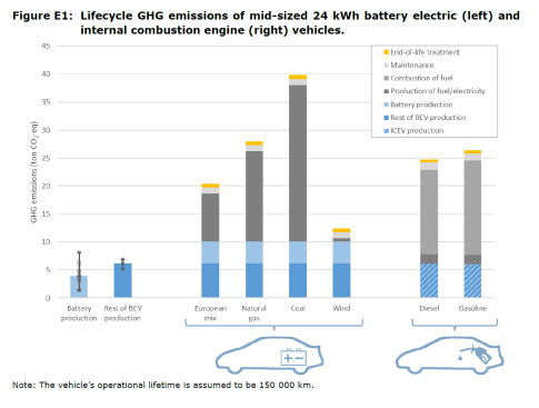 Figure E1: Lifecycle GHG emissions of mid-sized 24 kWh battery electric (left) and internal combustion engine (right) vehicles.