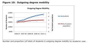 Figure 10: Outgoing degree mobility
