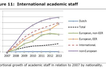 Figure 11: International academic staff