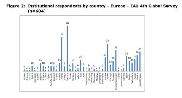 Figure 2: Institutional respondents by country – Europe – IAU 4th Global Survey (n=604)