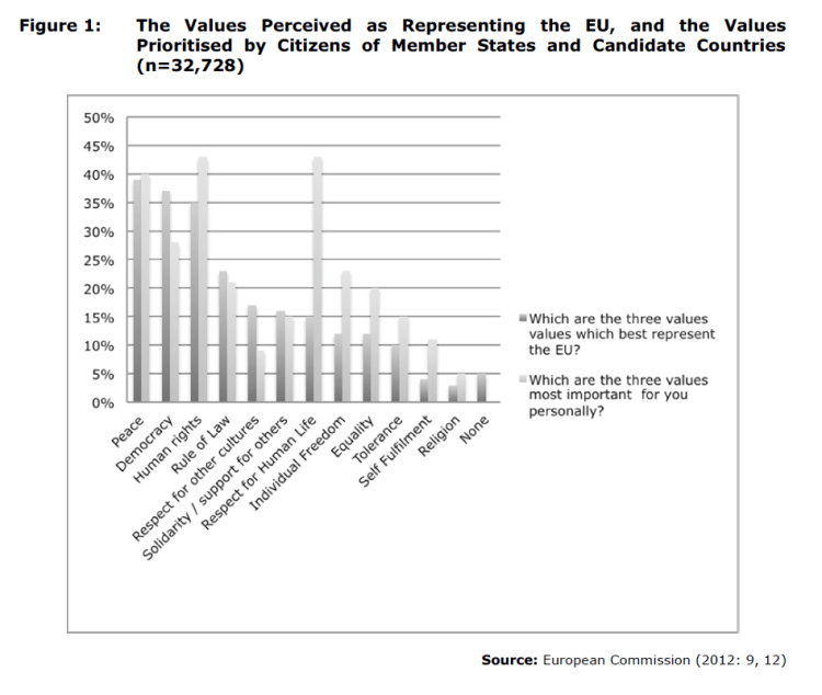 Figure 1: The Values Perceived as Representing the EU, and the Values Prioritised by Citizens of Member States and Candidate Countries (n=32,728)