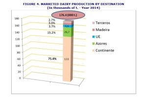 Marketed dairy production by destination