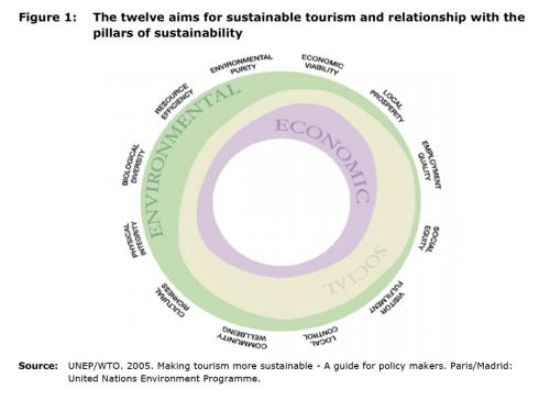 Figure 1: The twelve aims for sustainable tourism and relationship with the pillars of sustainability