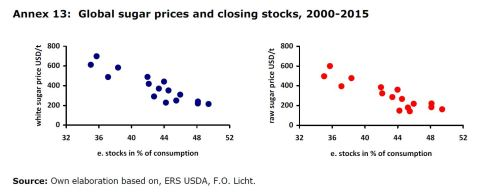 Annex 13: Global sugar prices and closing stocks, 2000-2015