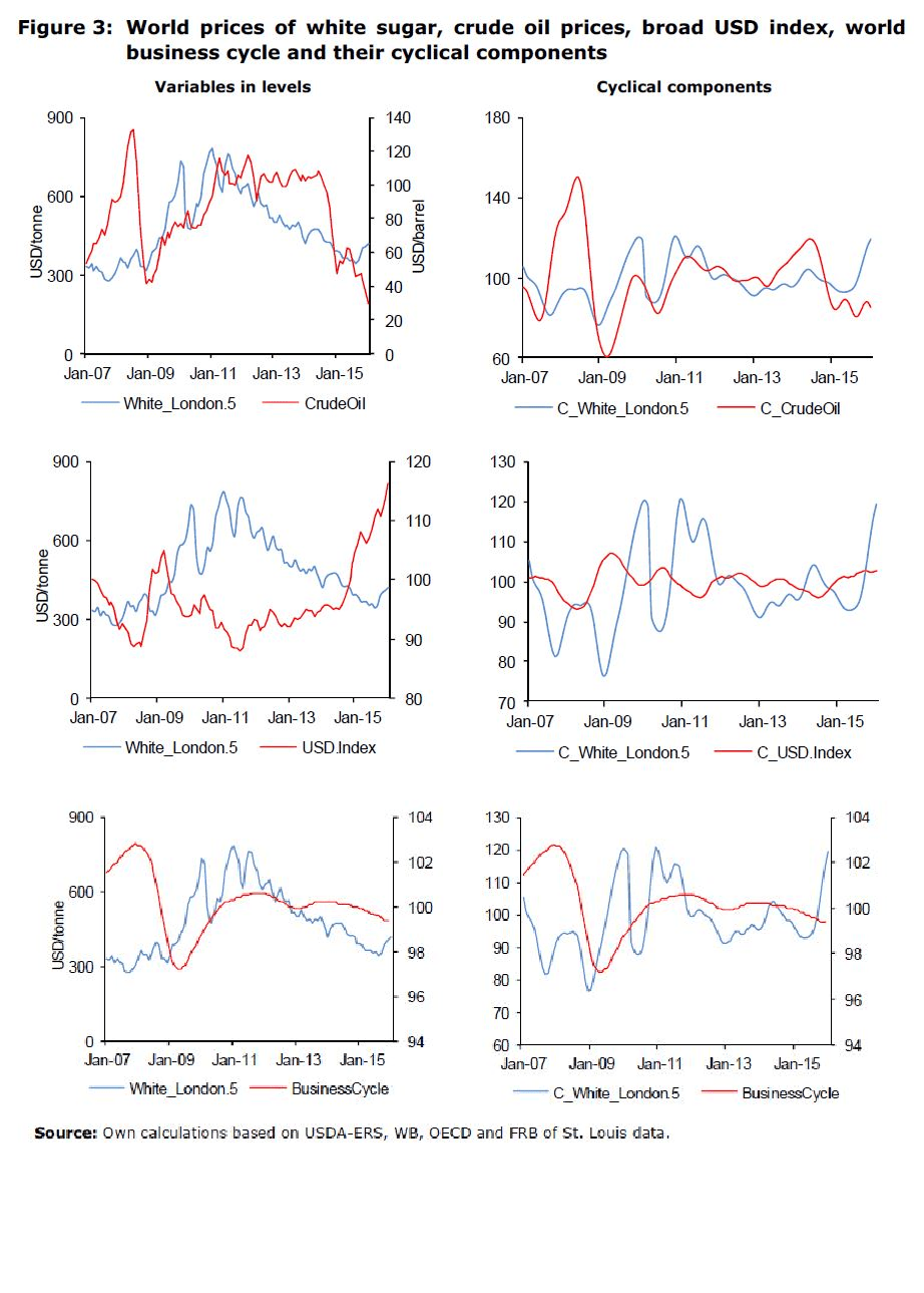 Figure 3: World prices of white sugar, crude oil prices, broad USD index, world business cycle and their cyclical components