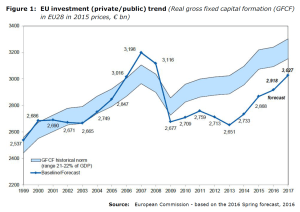 Figure 1: EU investment (private/public) trend (Real gross fixed capital formation (GFCF) in EU28 in 2015 prices, € bn)