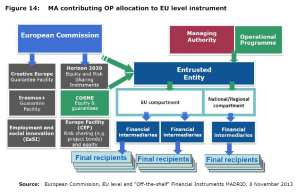 Figure 14: MA contributing OP allocation to EU level instrument