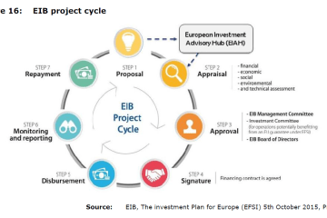 Figure 16: EIB project cycle