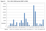 Figure 5: FIs in 2014-2020 period (ESIF in EUR)