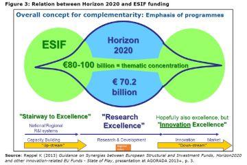 Figure 3: Relation between Horizon 2020 and ESIF funding