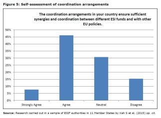 Figure 5: Self-assessment of coordination arrangements