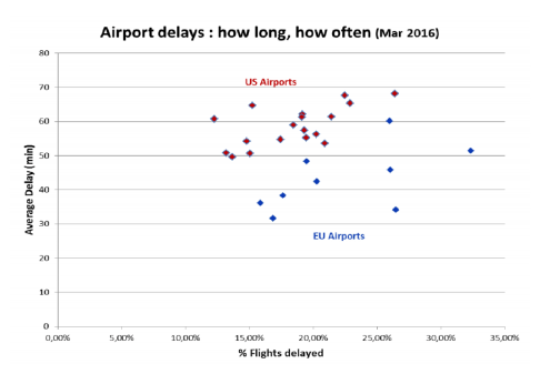 Airport delays : how long, how often (Mar 2016)