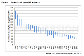 Figure 1: Capacity at main US airports