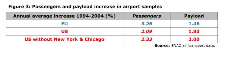 Figure 3: Passengers and payload increase in airport samples