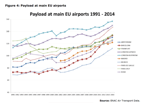 Figure 4: Payload at main EU airports