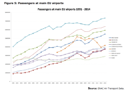 Figure 5: Passengers at main EU airports