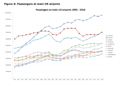Figure 6: Passengers at main US airports