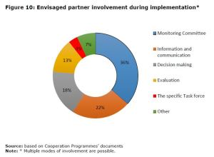 Figure 10: Envisaged partner involvement during implementation