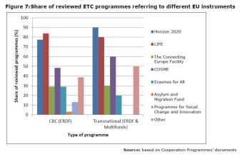 Figure 7:Share of reviewed ETC programmes referring to different EU instruments