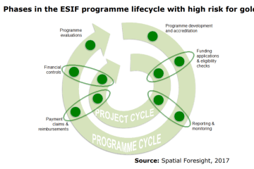 Figure 3: Phases in the ESIF programme lifecycle with high risk for gold-plating
