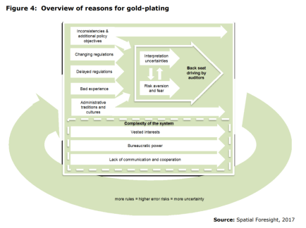 Figure 4: Overview of reasons for gold-plating