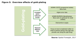Figure 5: Overview effects of gold-plating