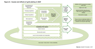 Figure 6: Causes and effects of gold-plating in ESIF