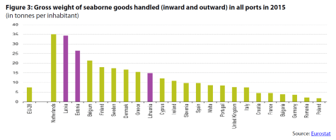 Figure 3: Gross weight of seaborne goods handled (inward and outward) in all ports in 2015 (in tonnes per inhabitant)