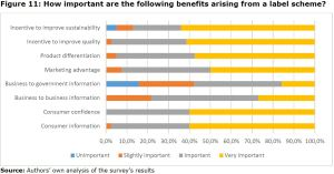 Figure 11: How important are the following benefits arising from a label scheme?