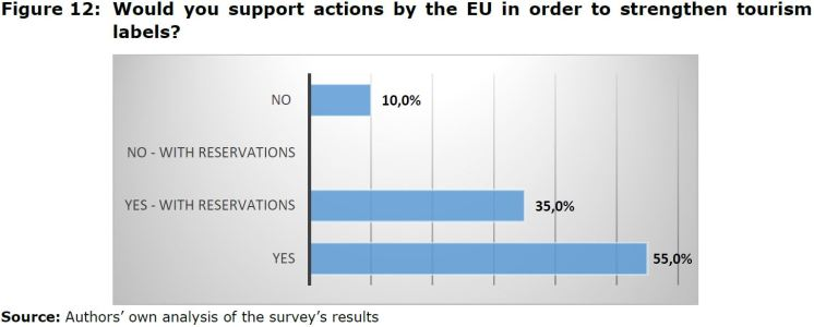 Figure 12: Would you support actions by the EU in order to strengthen tourism labels?