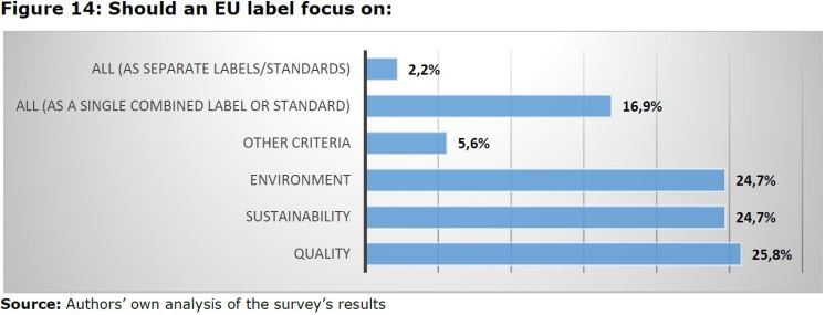 Figure 14: Should an EU label focus on: