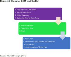 Figure 18: Steps for GSST certification